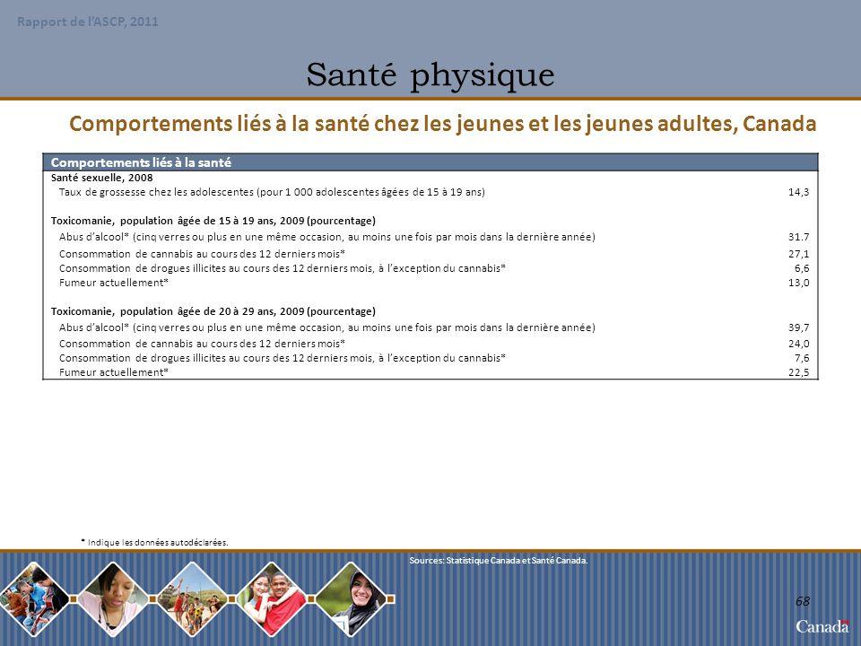 Santé physique Comportements liés à la santé chez les jeunes et les jeunes adultes, Canada. Comportements liés à la santé.