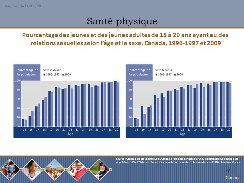 relations sexuelles selon l'âge et le sexe, Canada, 1996-1997 et 2009