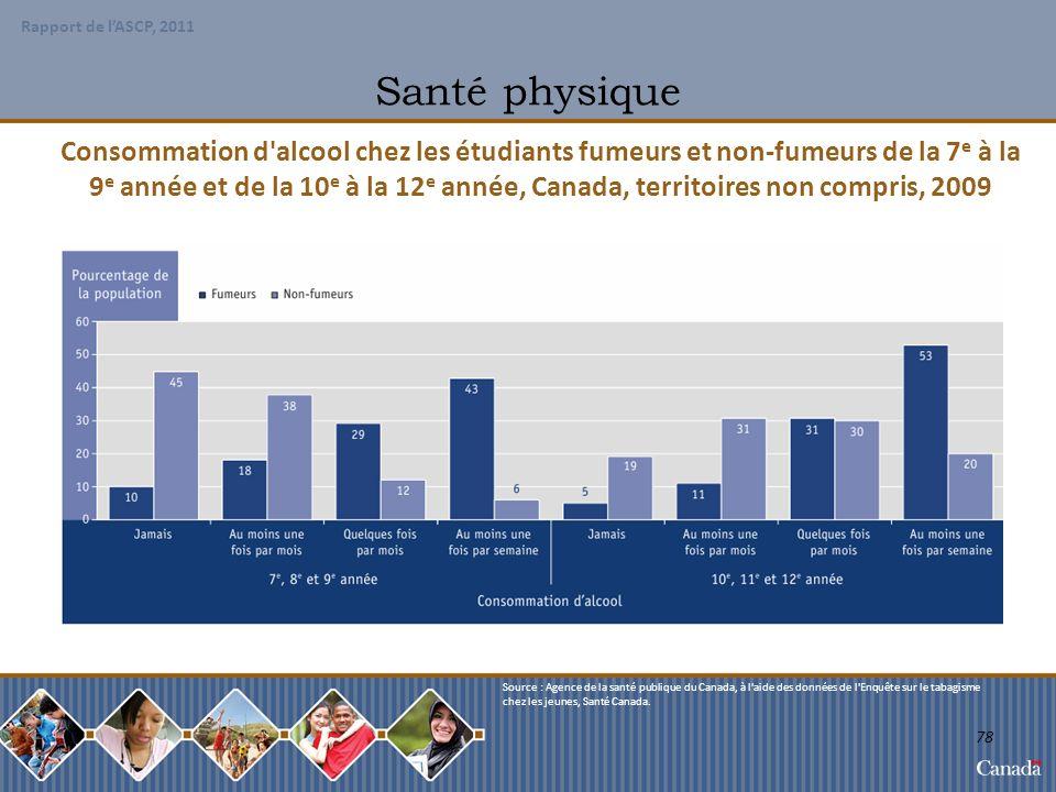 Santé physique Consommation d alcool chez les étudiants fumeurs et non-fumeurs de la 7e à la.