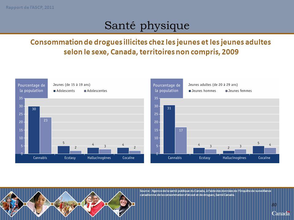 selon le sexe, Canada, territoires non compris, 2009