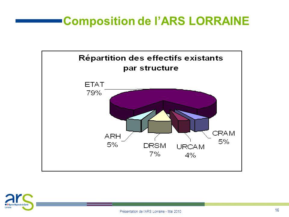 Composition de l'ARS LORRAINE