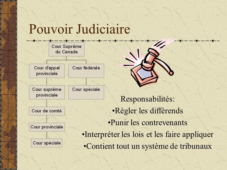 Pouvoir Judiciaire Responsabilités: Règler les différends