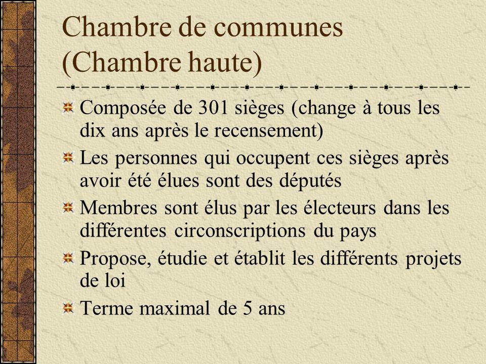 Chambre de communes (Chambre haute)