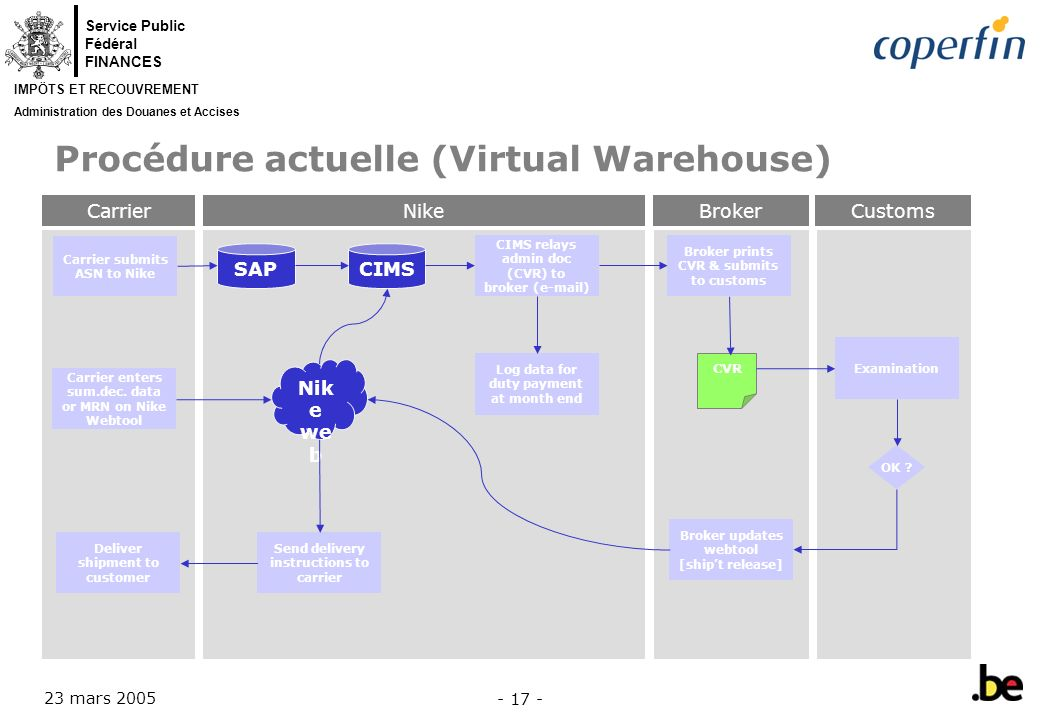 Procédure actuelle (Virtual Warehouse)