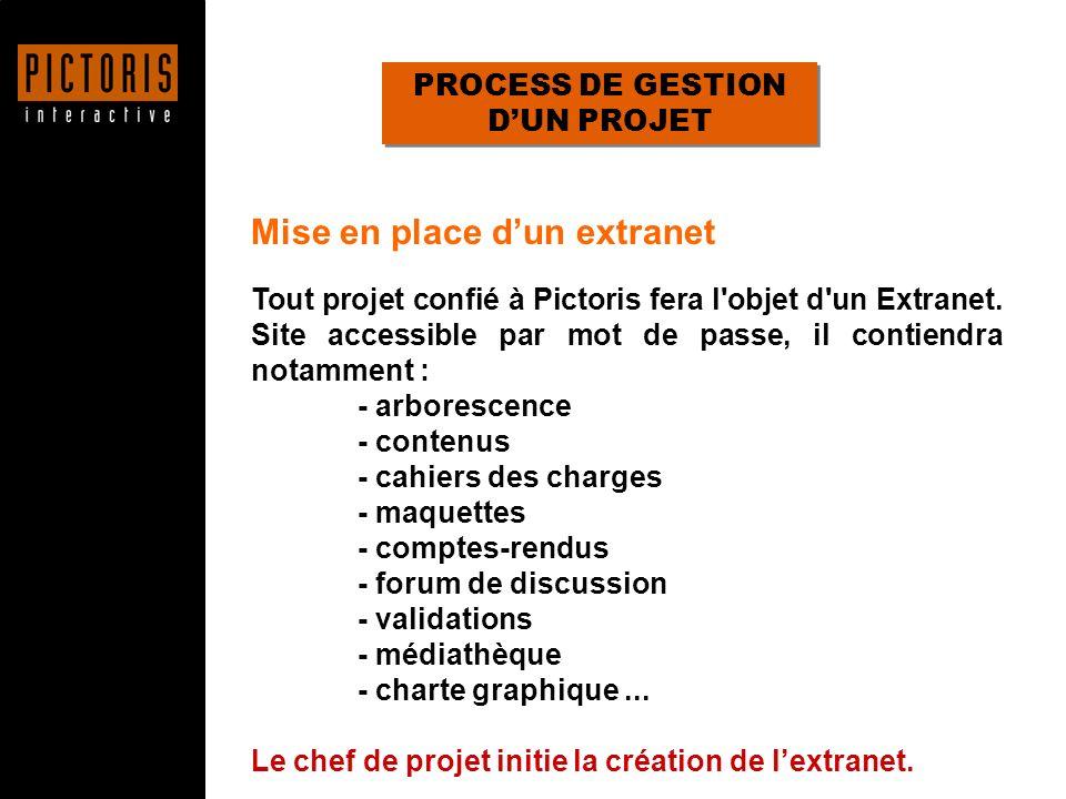 PROCESS DE GESTION D'UN PROJET