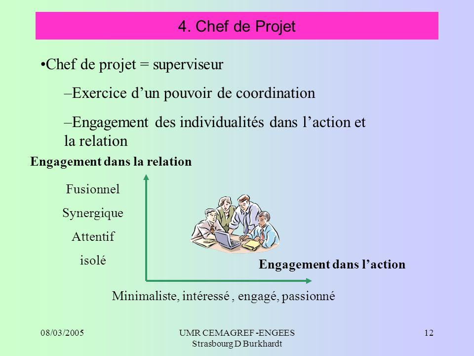 Engagement dans la relation Engagement dans l'action