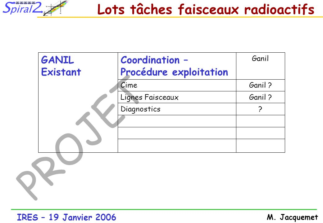 Lots tâches faisceaux radioactifs