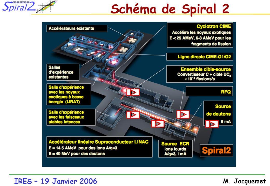 Schéma de Spiral 2 13 11 9 12 10