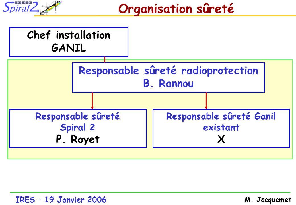 Organisation sûreté P. Royet Responsable sûreté radioprotection