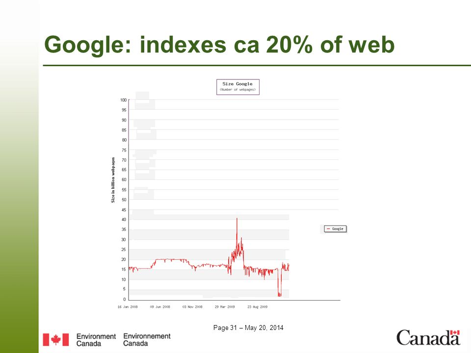 Google: indexes ca 20% of web