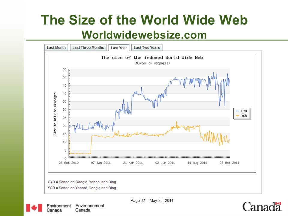 The Size of the World Wide Web Worldwidewebsize.com