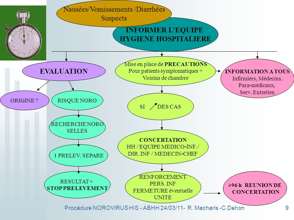 INFORMER L'EQUIPE HYGIENE HOSPITALIERE EVALUATION