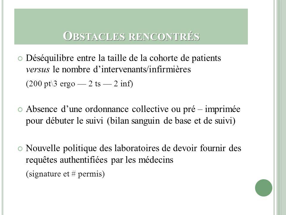Obstacles rencontrés Déséquilibre entre la taille de la cohorte de patients versus le nombre d'intervenants/infirmières.