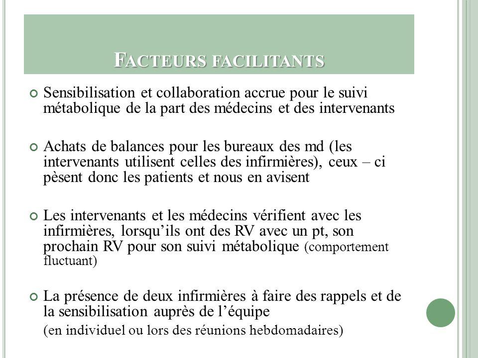 Facteurs facilitants Sensibilisation et collaboration accrue pour le suivi métabolique de la part des médecins et des intervenants.