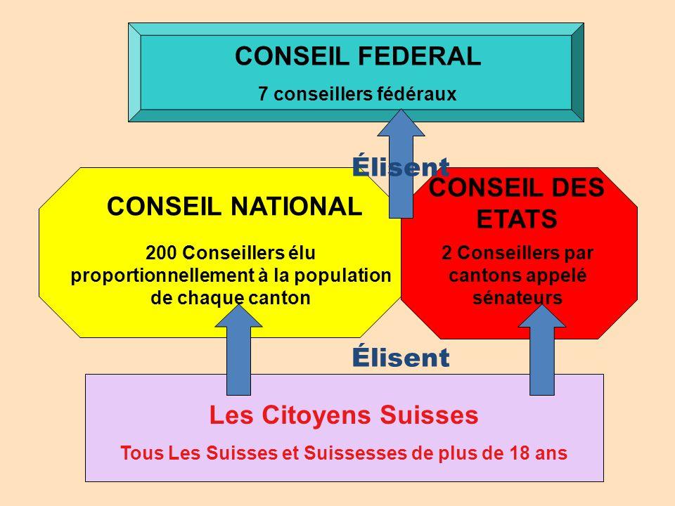 CONSEIL FEDERAL Élisent CONSEIL DES ETATS CONSEIL NATIONAL Élisent
