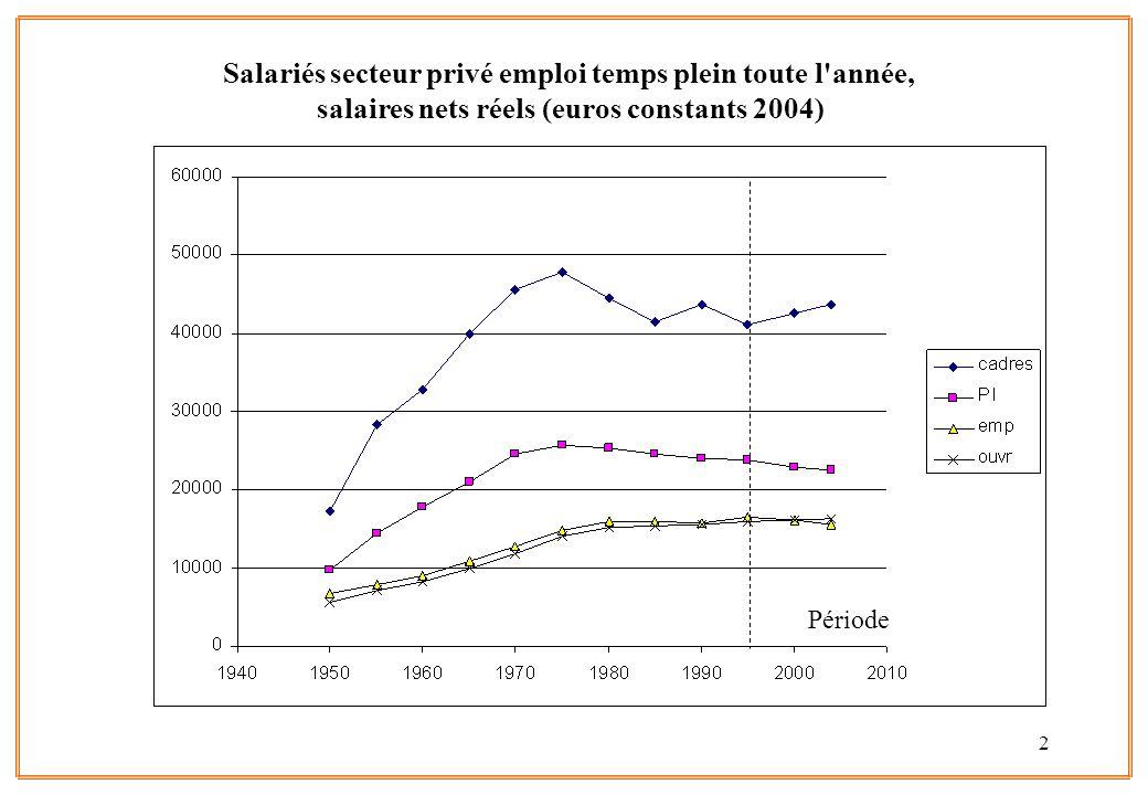 Salariés secteur privé emploi temps plein toute l année, salaires nets réels (euros constants 2004)