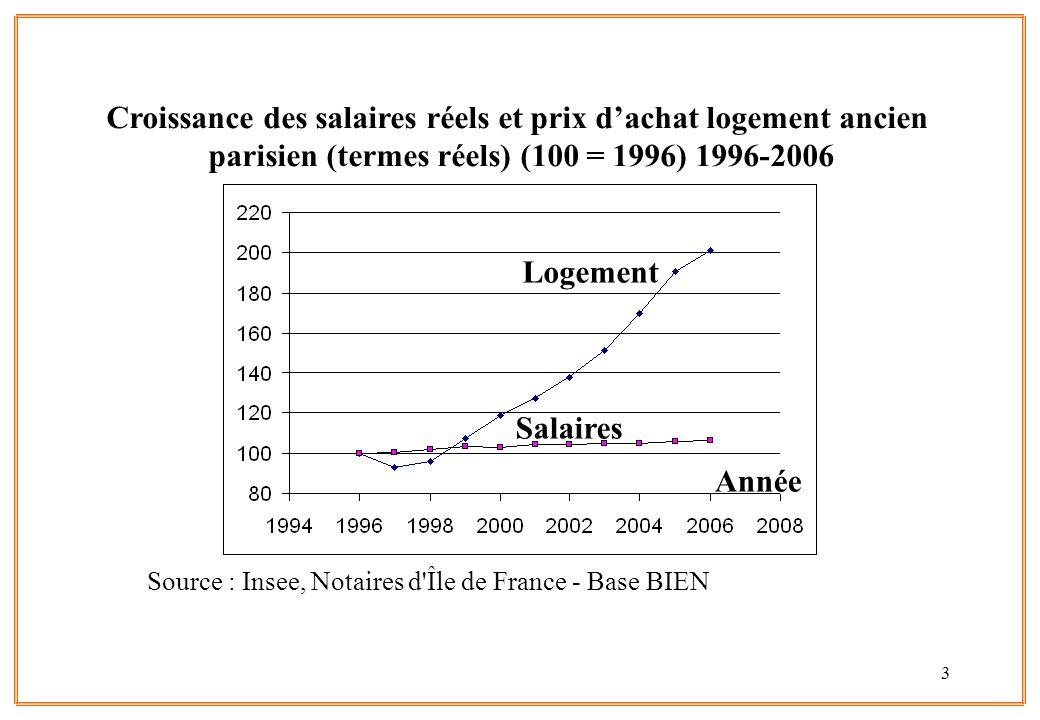 Source : Insee, Notaires d Île de France - Base BIEN