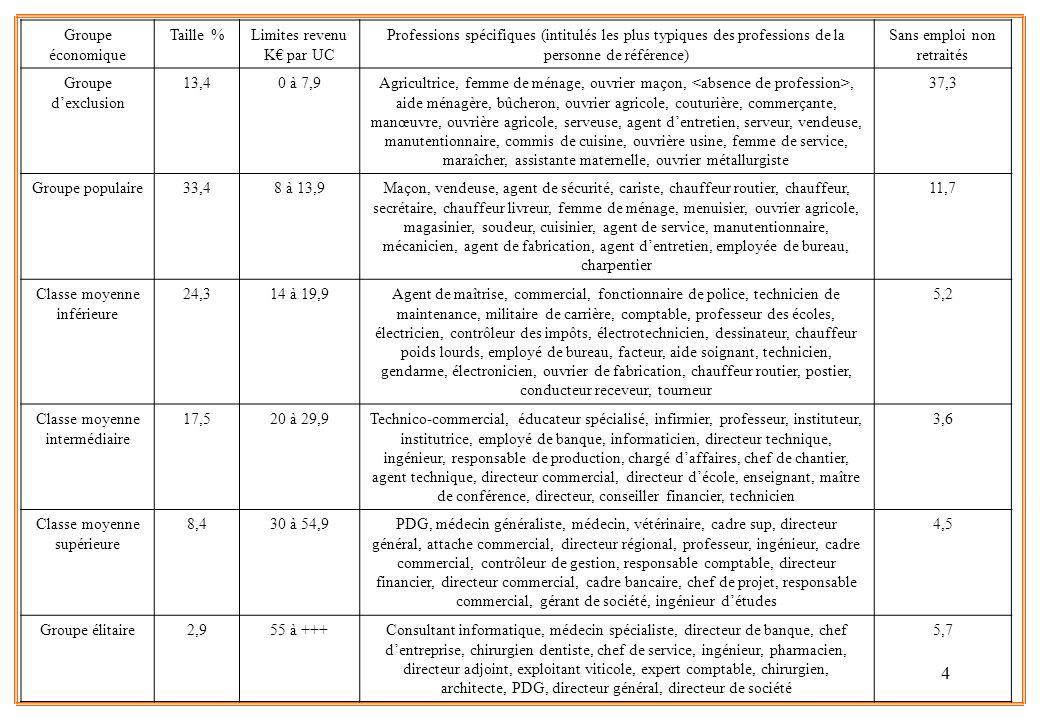 Limites revenu K€ par UC