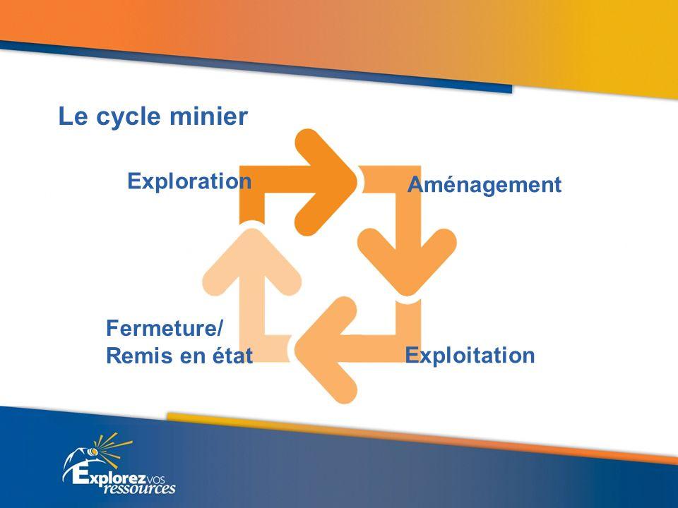 Le cycle minier Exploration Aménagement Fermeture/ Remis en état