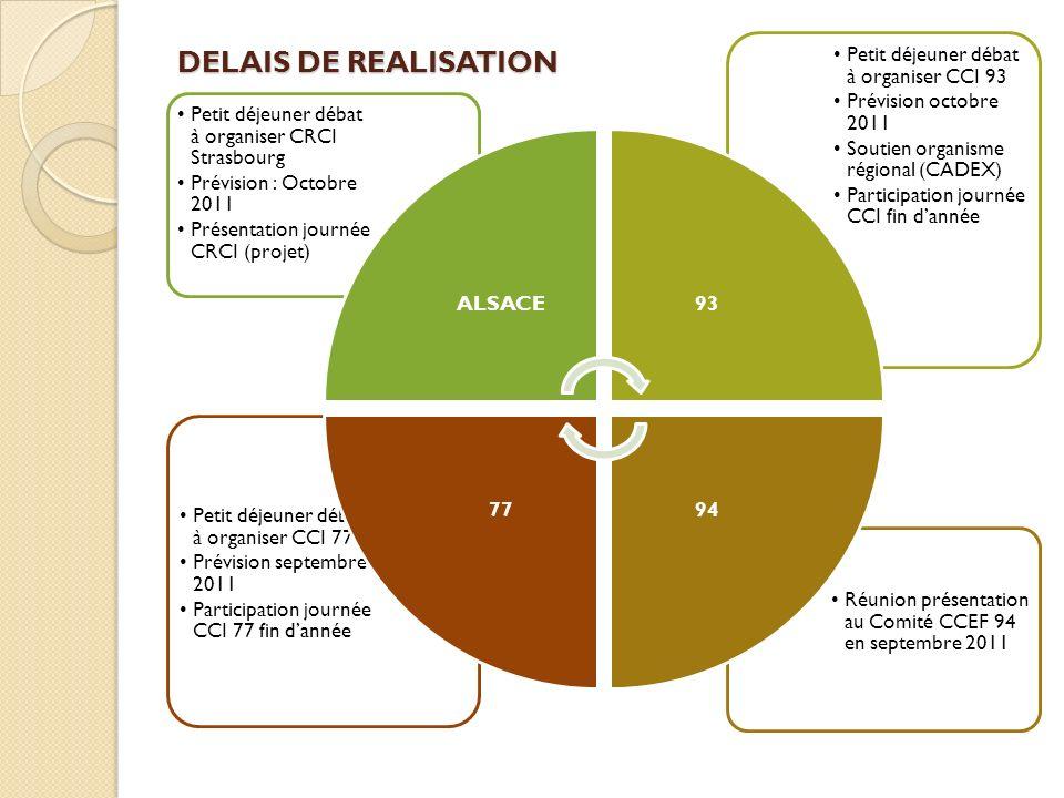 DELAIS DE REALISATION ALSACE