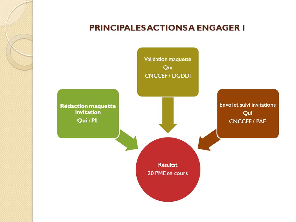 PRINCIPALES ACTIONS A ENGAGER 1