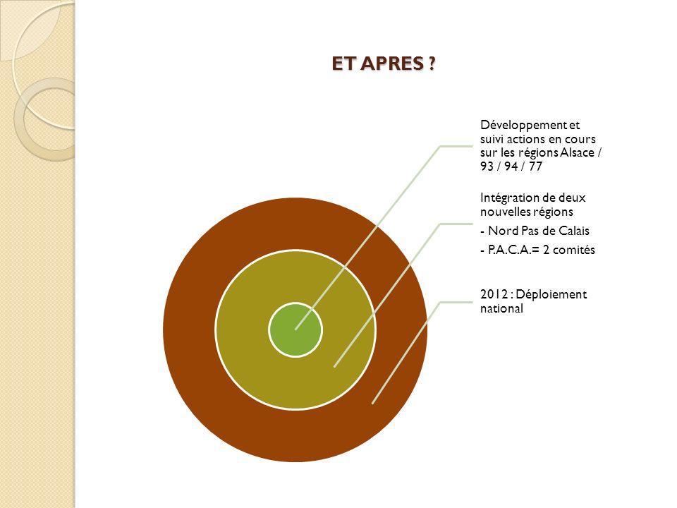 ET APRES Développement et suivi actions en cours sur les régions Alsace / 93 / 94 / 77. Intégration de deux nouvelles régions.