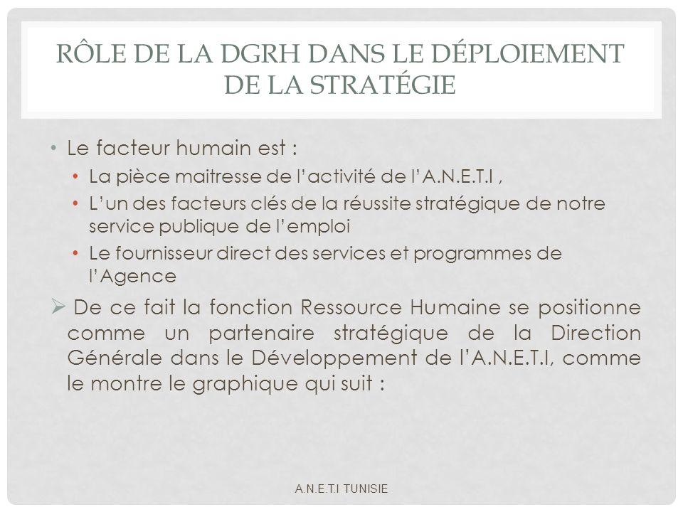 Rôle de la DGRH dans le déploiement de la stratégie