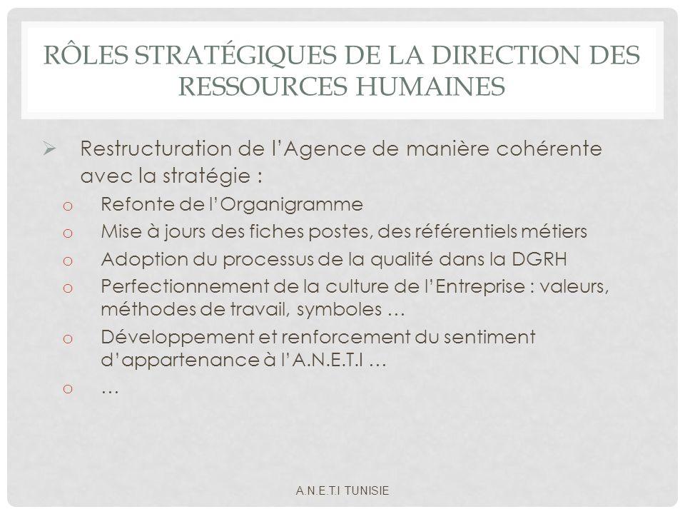 Rôles stratégiques de la Direction des ressources humaines