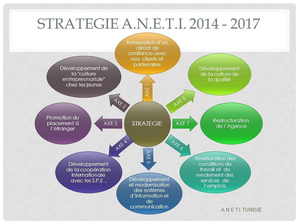 STRATEGIE A.N.E.T.I. 2014 - 2017 STRATEGIE. Instauration d'un climat de confiance avec nos clients et partenaires.