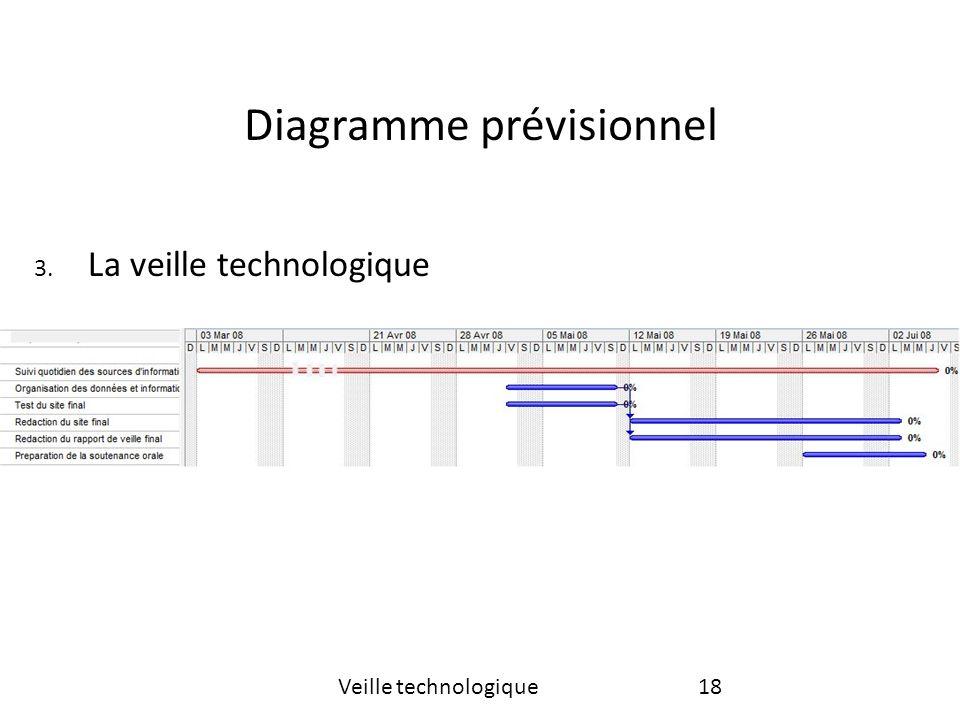 Diagramme prévisionnel