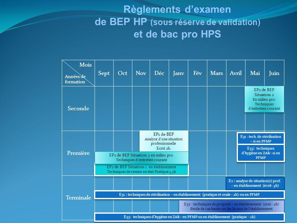 Règlements d'examen de BEP HP (sous réserve de validation) et de bac pro HPS