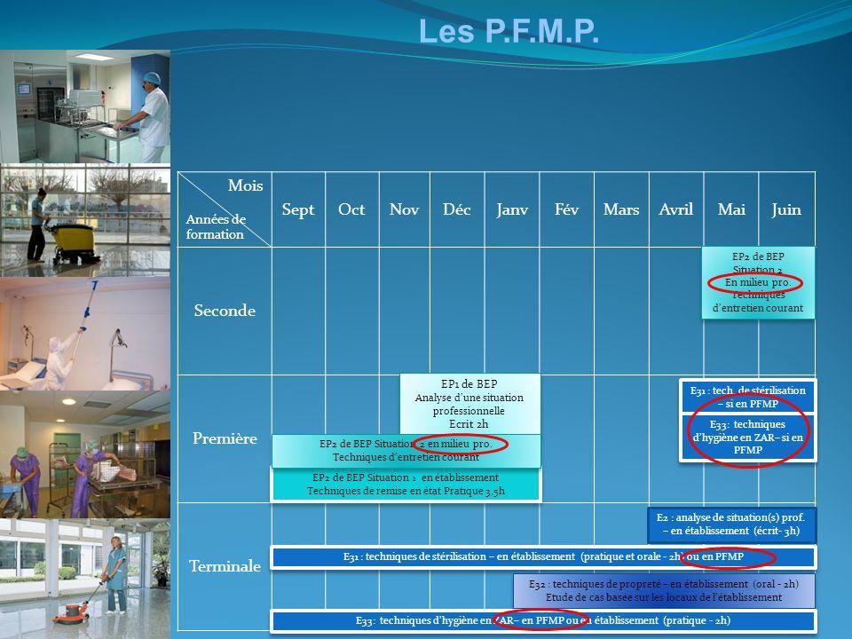 Les P.F.M.P. Mois Sept Oct Nov Déc Janv Fév Mars Avril Mai Juin