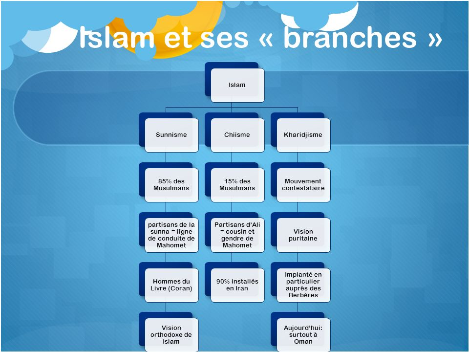 Islam et ses « branches »
