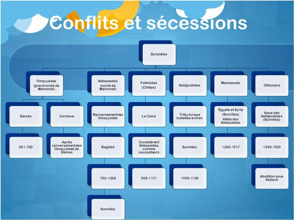 Conflits et sécessions