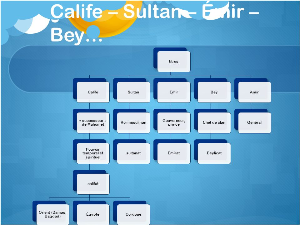 Calife – Sultan – Émir – Bey…