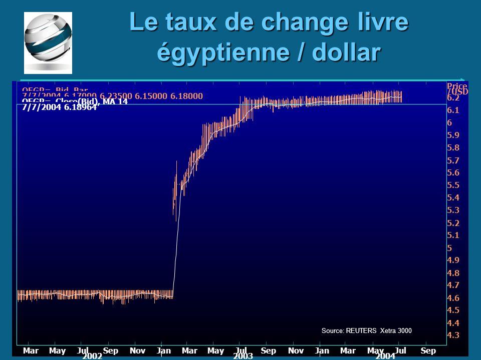 Le taux de change livre égyptienne / dollar