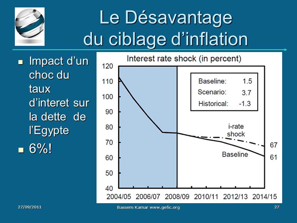 Le Désavantage du ciblage d'inflation