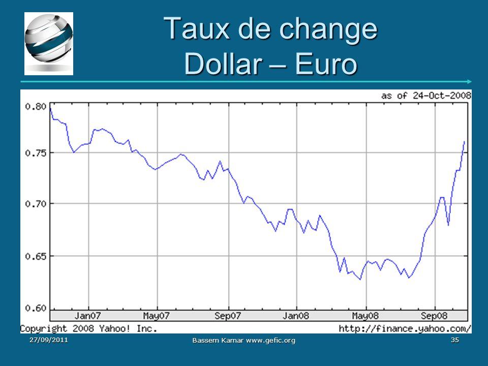 Taux de change Dollar – Euro