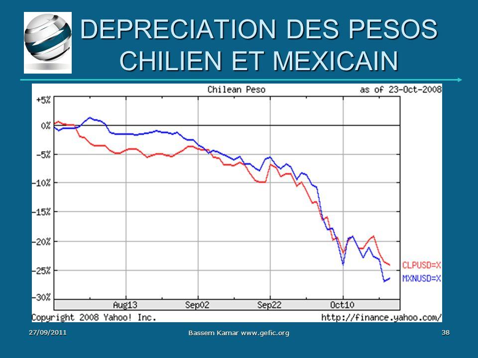 DEPRECIATION DES PESOS CHILIEN ET MEXICAIN