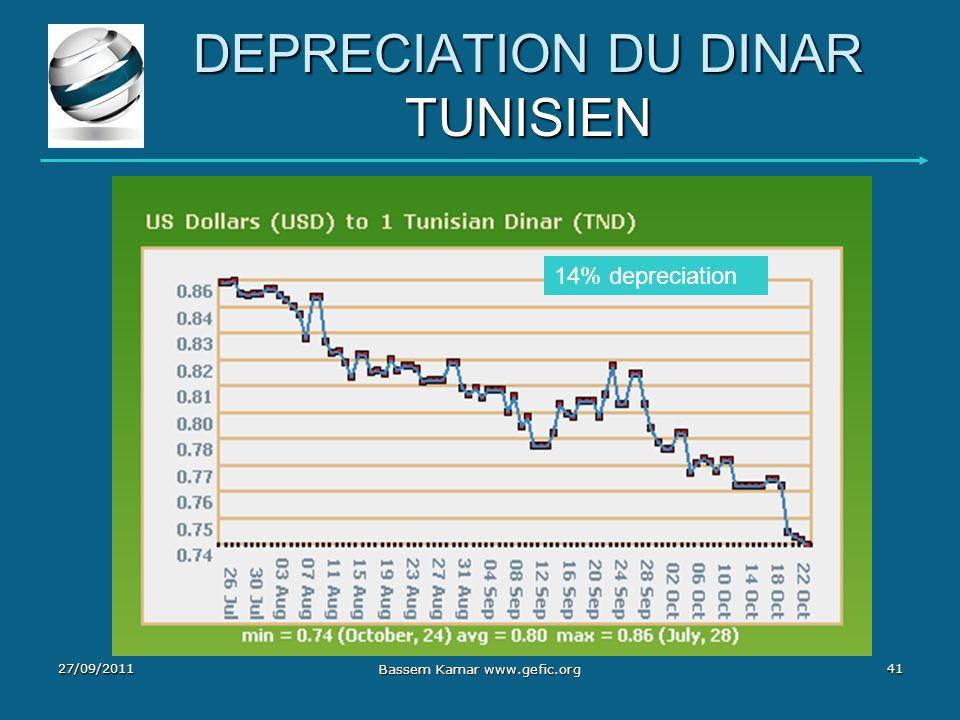 DEPRECIATION DU DINAR TUNISIEN