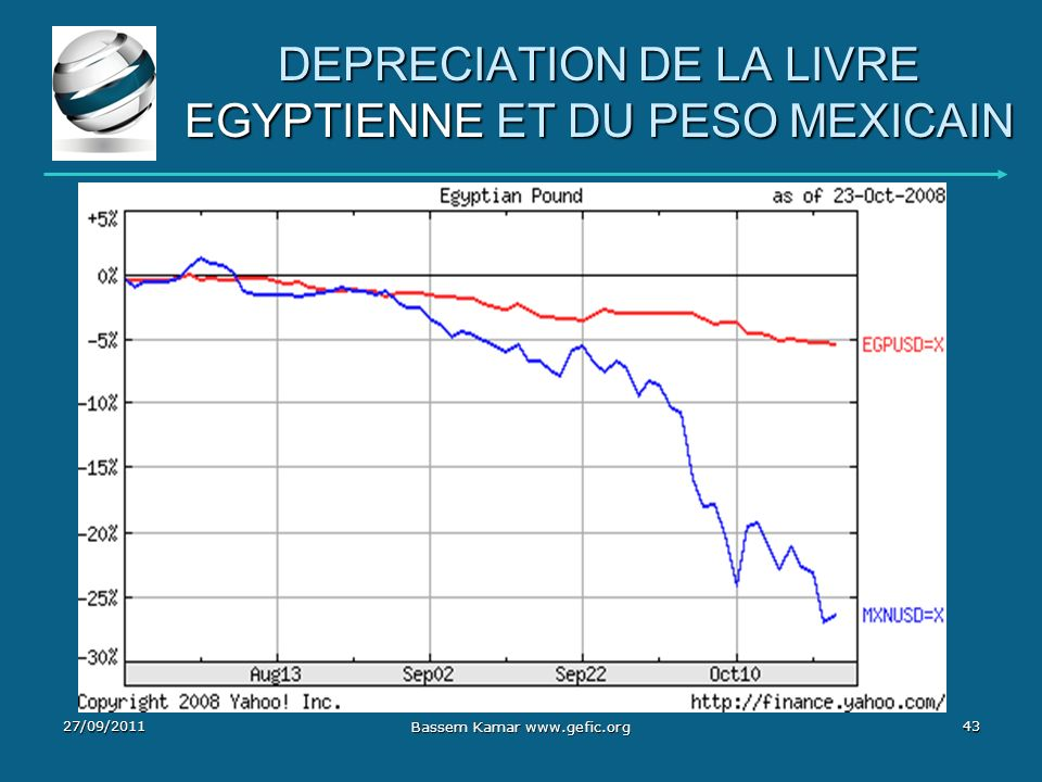 DEPRECIATION DE LA LIVRE EGYPTIENNE ET DU PESO MEXICAIN
