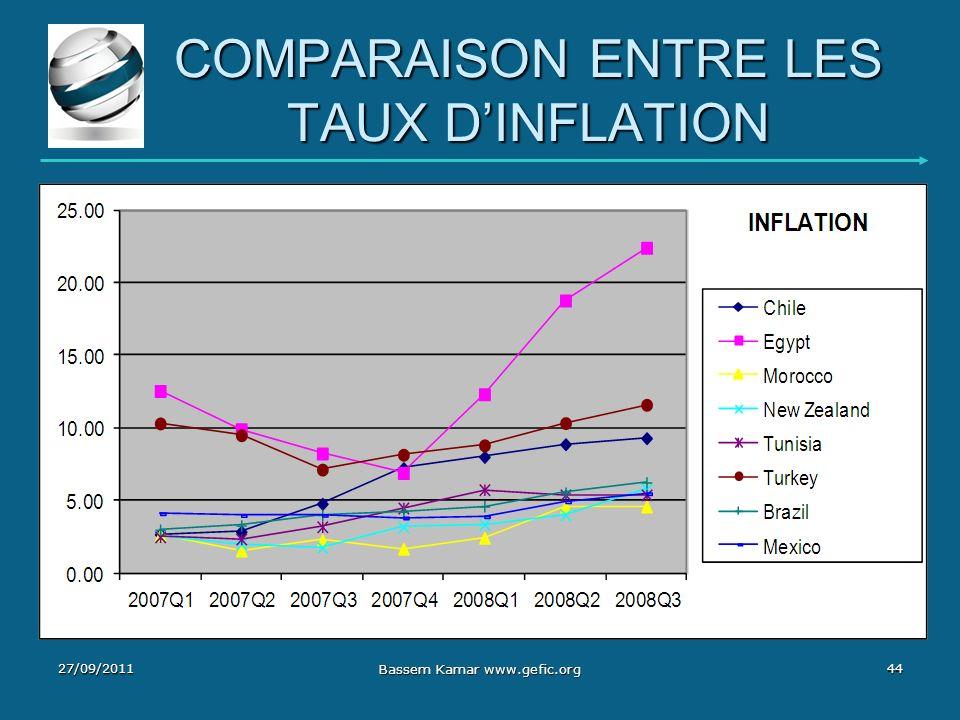 COMPARAISON ENTRE LES TAUX D'INFLATION