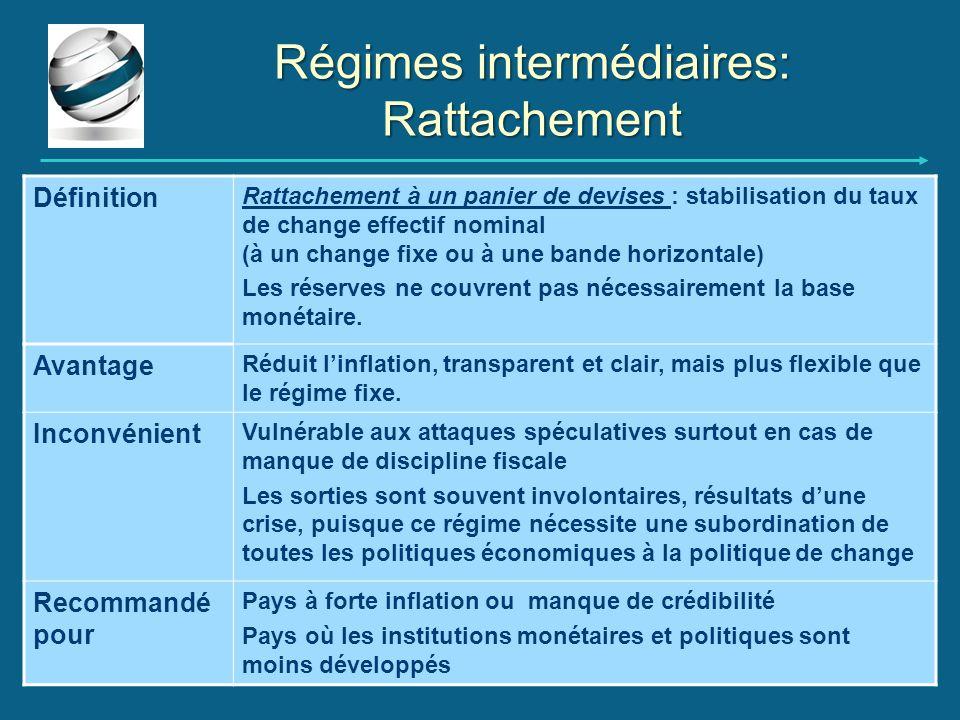Régimes intermédiaires: Rattachement