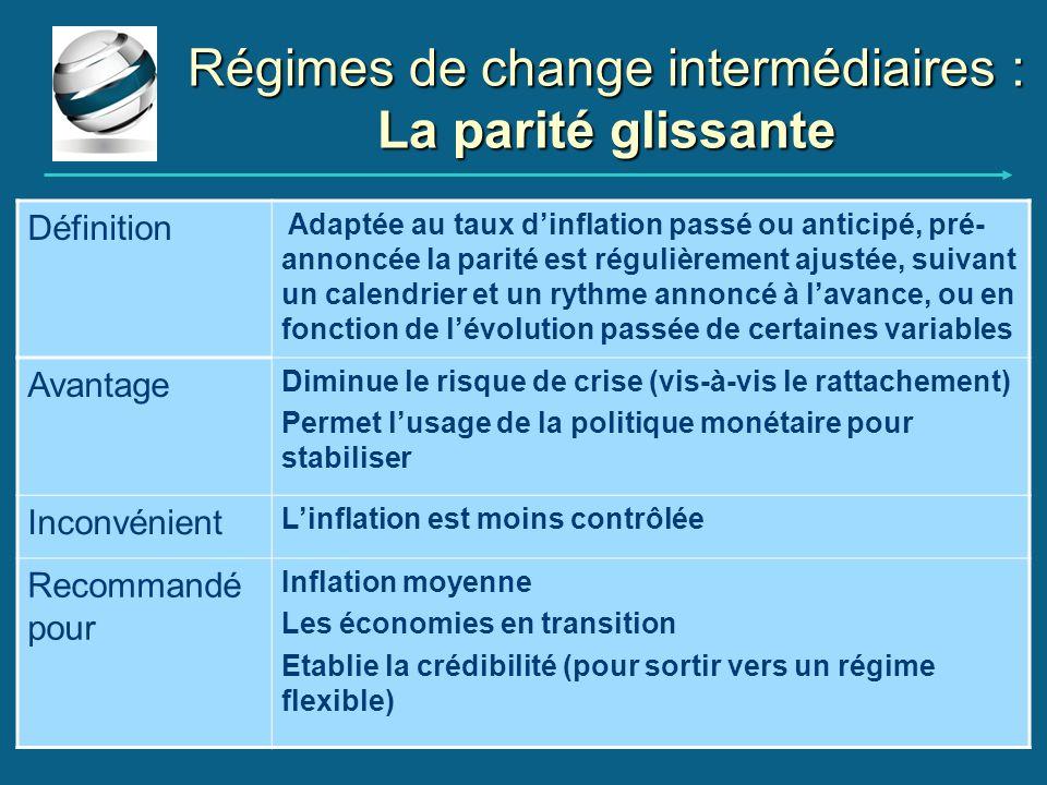 Régimes de change intermédiaires : La parité glissante