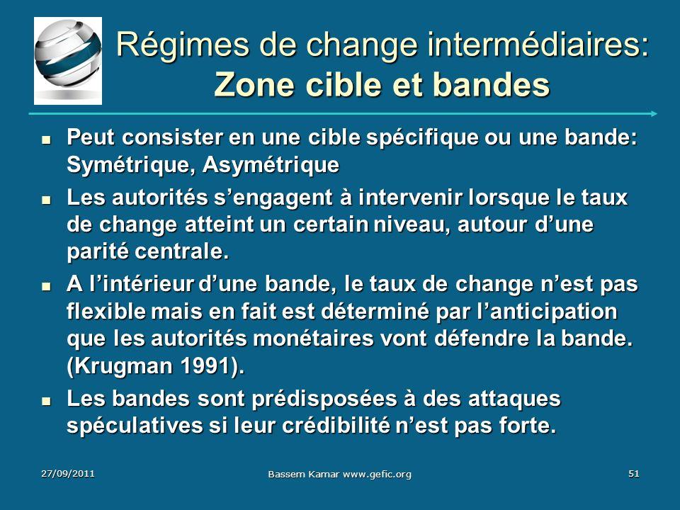 Régimes de change intermédiaires: Zone cible et bandes