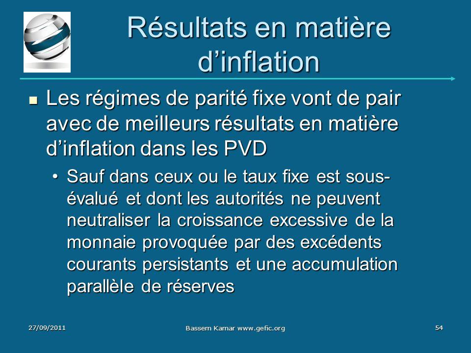 Résultats en matière d'inflation