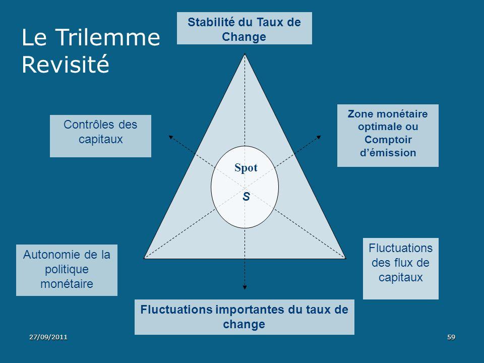 Le Trilemme Revisité Stabilité du Taux de Change