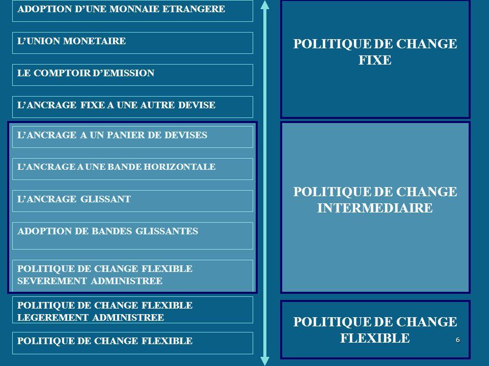 POLITIQUE DE CHANGE FIXE