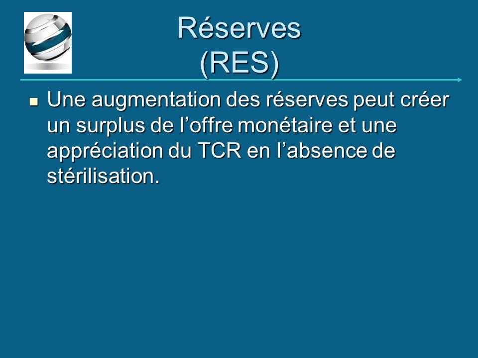 Réserves (RES) Une augmentation des réserves peut créer un surplus de l'offre monétaire et une appréciation du TCR en l'absence de stérilisation.