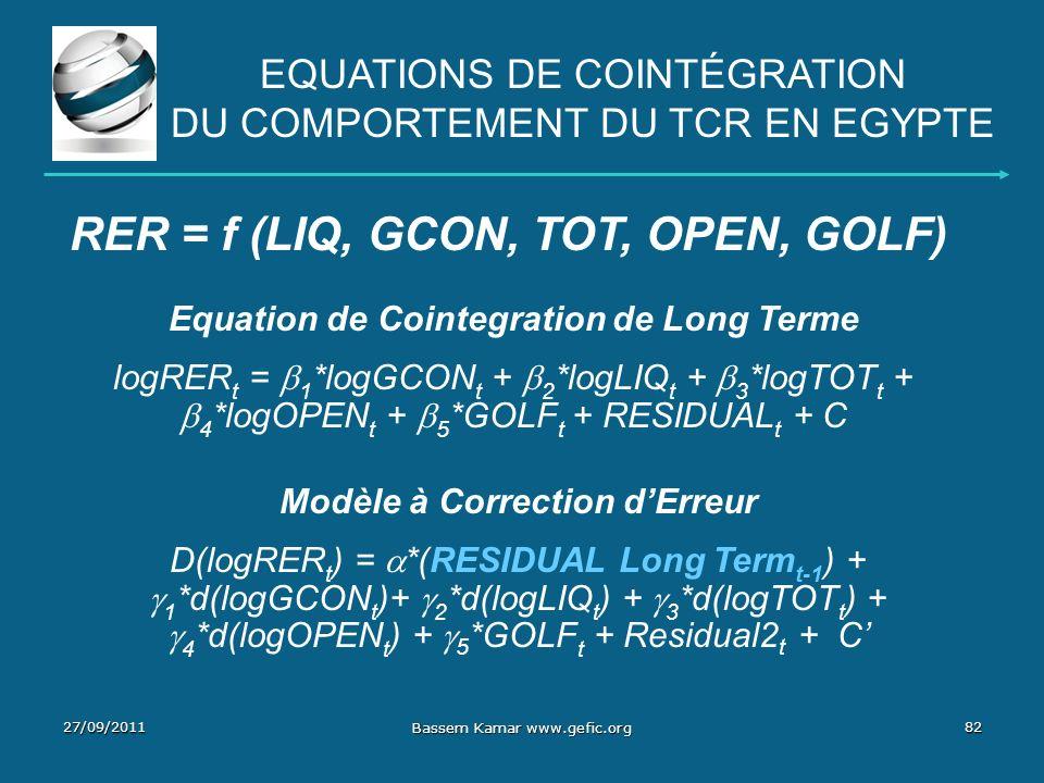 RER = f (LIQ, GCON, TOT, OPEN, GOLF)